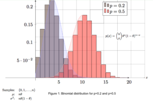 Why Bayesian Formulations better than Maximum Likelihood